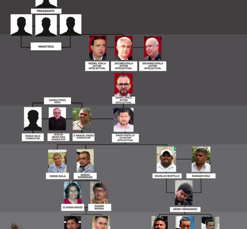 Estructura detrás del crimen